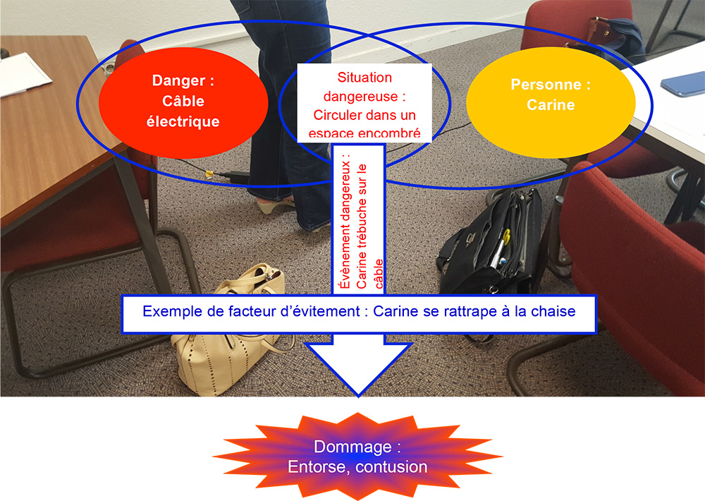 Identification des dangers, exemple illustré